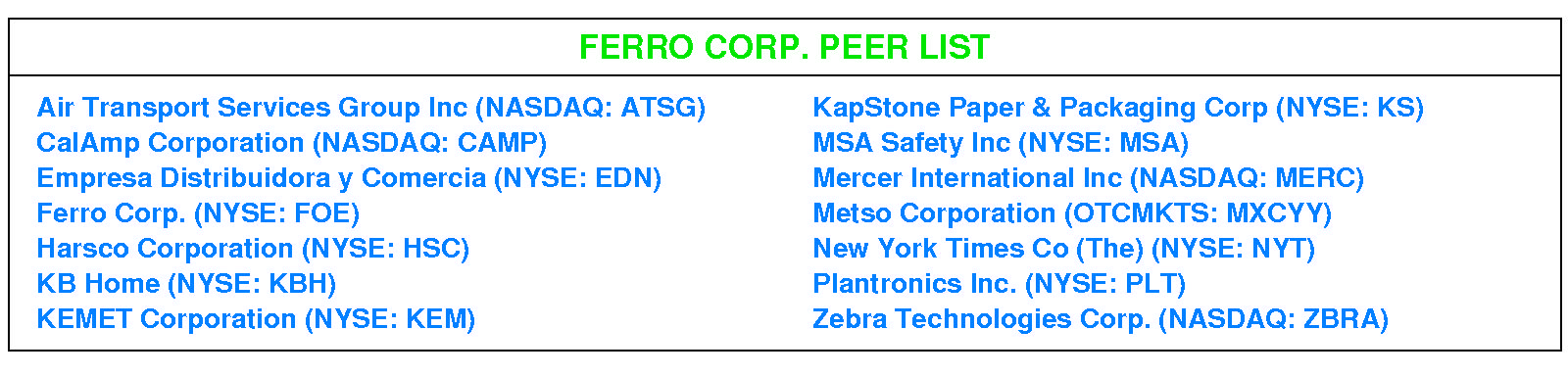 Rating Update: Stock Rating C-Neutral (5/22/19)-Ferro Corp