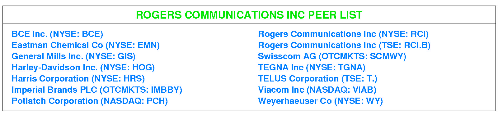 Rating Update: Stock Rating D-Negative (8/2/19)-Rogers